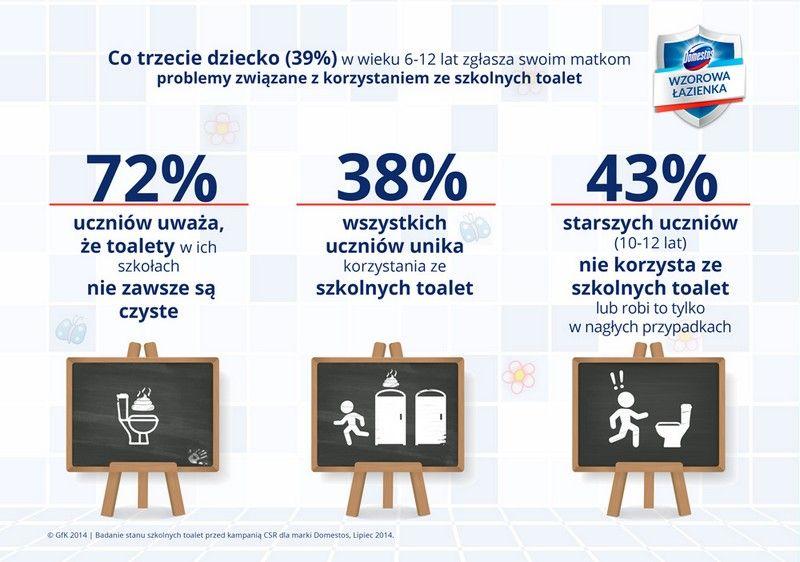 Wzorowa łazienka Rusza 4 Edycja Programu Uwaga Konkurs